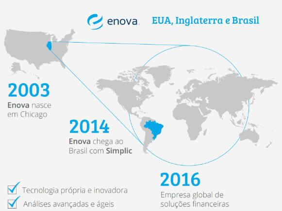 Empréstimo Simplic é empresa da Enova